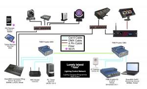 YOLO Network Diagram
